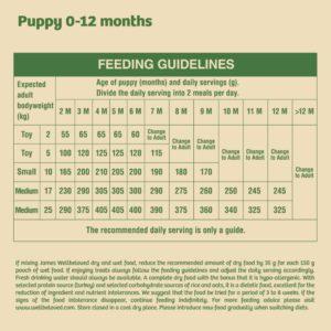 puppy feeding guidelines